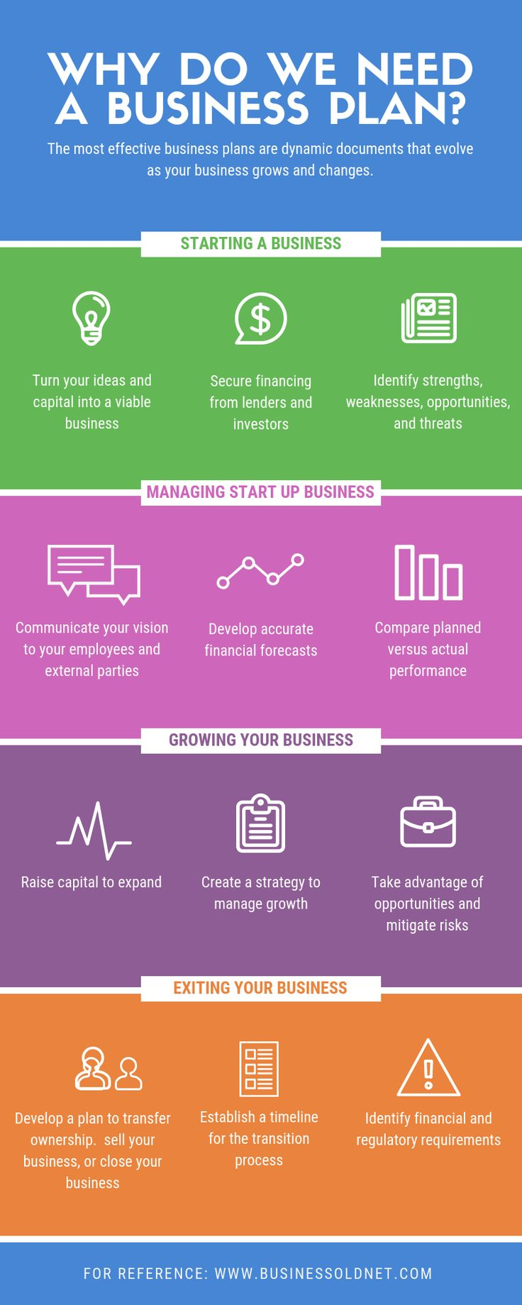 Definition of Business Planning, Benefits and Types for