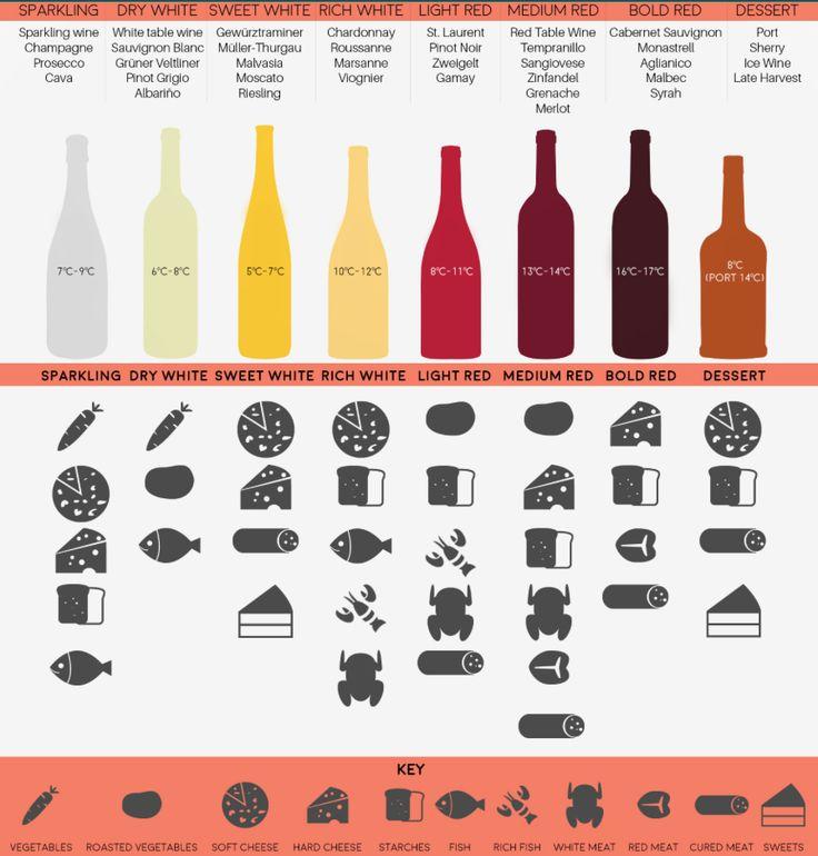 Welcher Wein Zu Welchem Essen