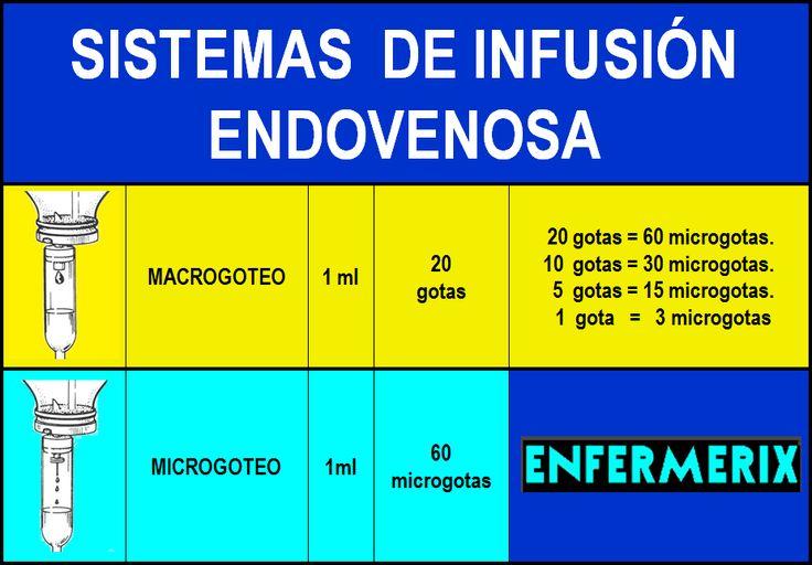 ENFERMERIX: FÓRMULA PARA INFUSIONES ENDOVENOSAS CON EQUIPOS DE GOTEO
