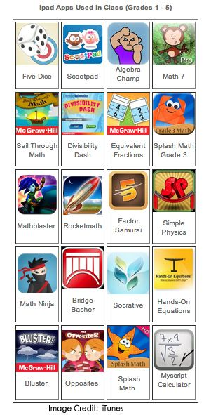 Elementary Apps & iPad Apps for Math Intervention