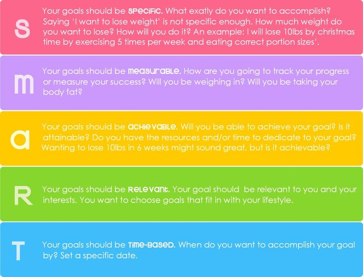 SMART Nutrition Goal Goal examples, Fitness goals, Smart