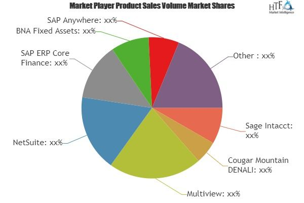 Fixed Assets Software Market Size Status And Forecast 2018 2025