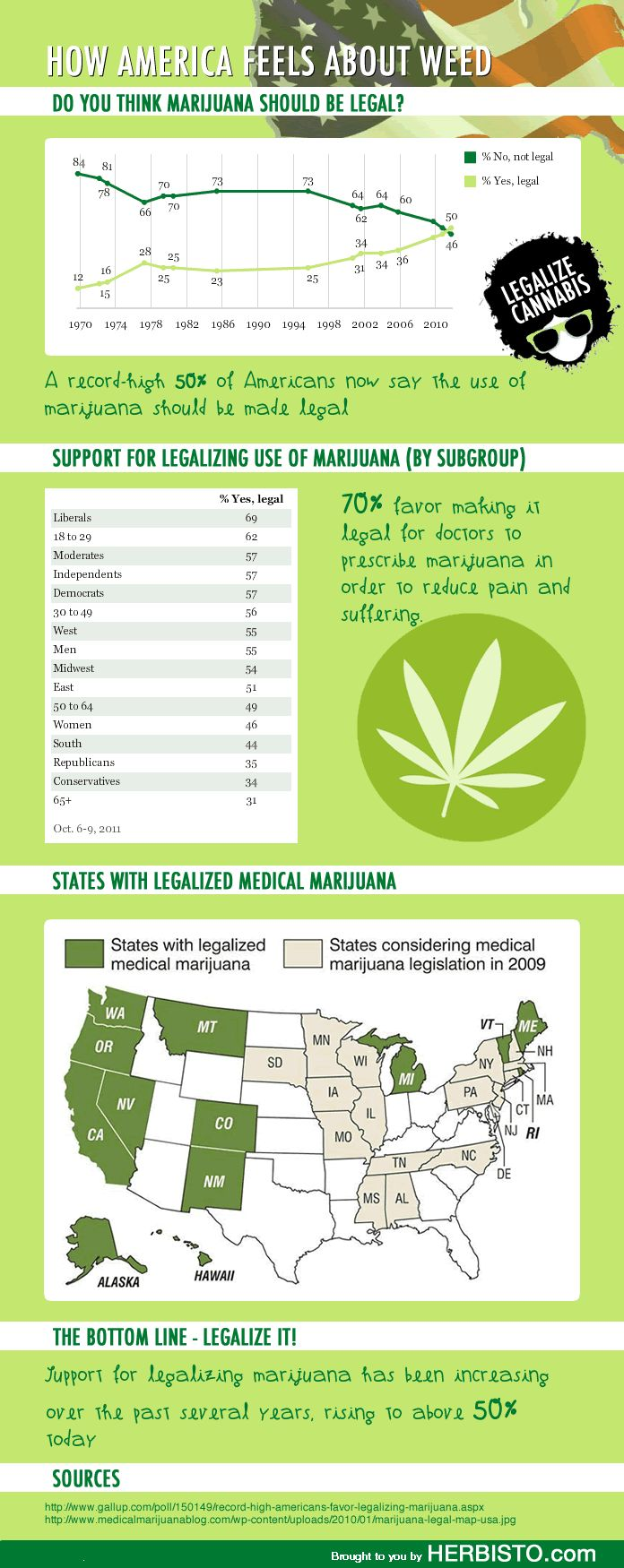 Design Pros And Cons Of Weed 69 best marijuana infographics images on pinterest over 50 of americans believe should be legalized what do you think