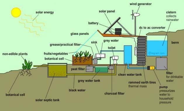 """Fantástico sistema de reciclaje de Agua.  Incluso en el clima más árido puede proporcionar suficiente agua para el uso diario a través de sólo sistema de lluvia-cosecha. Todo el techo de la Earthship canaliza el agua de lluvia a una cisterna, desde donde se bombea a lavabos y duchas cuando es necesario. El """"agua gris"""" se bombea hacia el invernadero para regar las plantas. Después de quedar depurada por las plantas, el agua es bombeada al WC para su uso. Después de ser purgada, el """"agua…"""