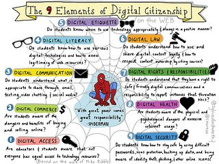 HOW TO INTEGRATE THE NEW LITERACIES INTO OUR CURRICULUM: PART 4- DIGITAL CITOZENSHIP