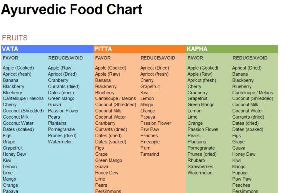 Ayurvedic Food Chart | Unhealthy diet, Pitta dosha diet ...