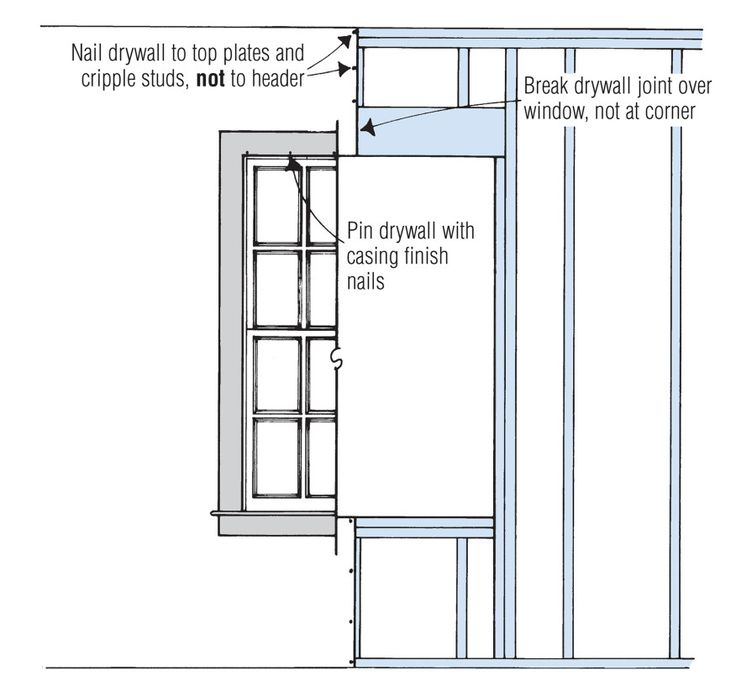32 best construction details images on pinterest for Drywall around windows