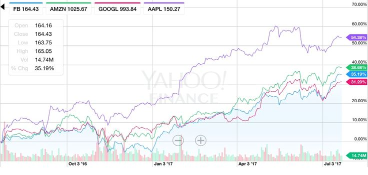 Big week ahead for tech earnings: Alphabet, Facebook, Amazon, and Twitter    ANALYSIS: This has been a blockbuster year for tech stocks. We'll see this week if the bull run can continue with four of tech's biggest names set to report earnings. Today: Google's parent comp   https://venturebeat.com/2017/07/24/big-week-ahead-for-tech-earnings-alphabet-facebook-amazon-and-twitter/