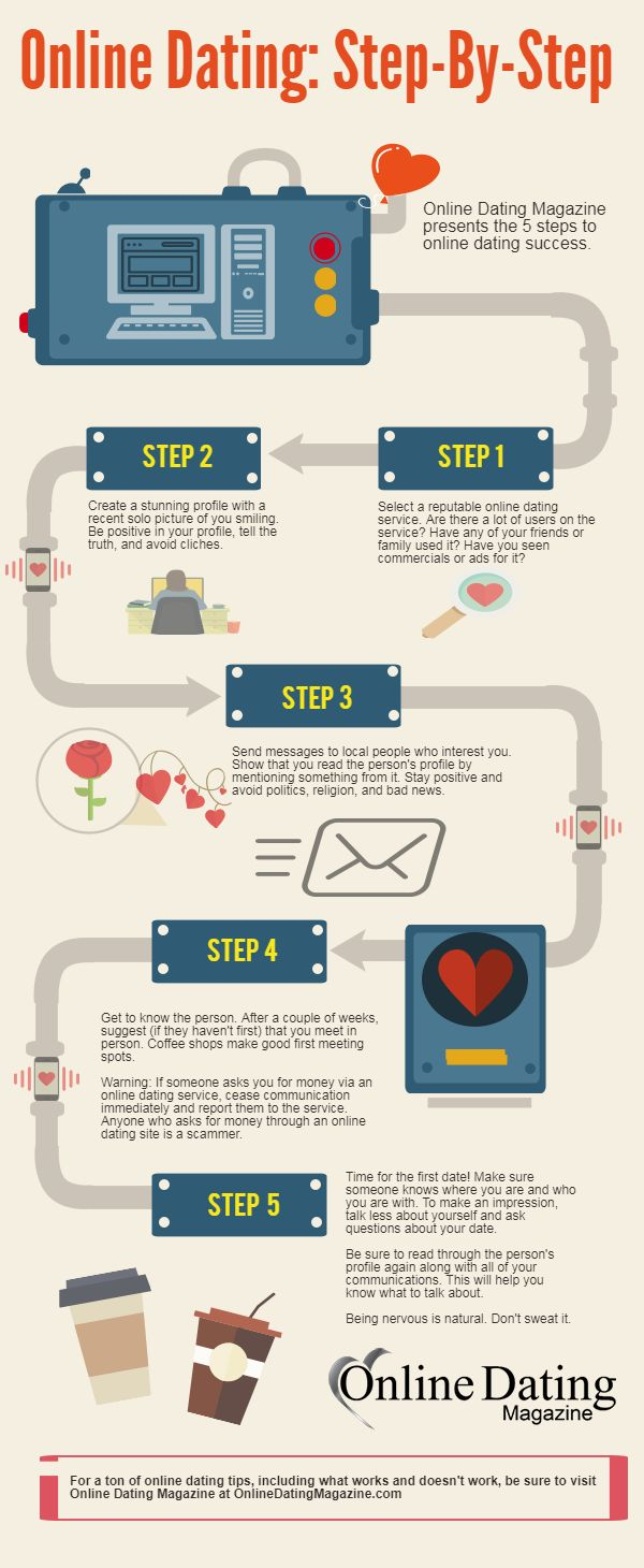 steps of online dating