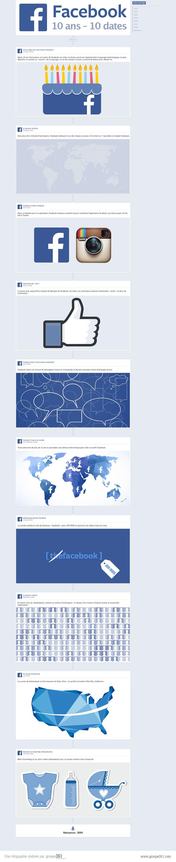 #Facebook fête ses 10 ans. Retour en 10 dates sur cette décennie de succès. #SocialMedia