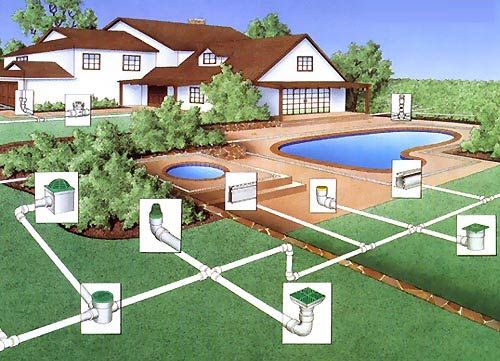 SEWERS & YARD DRAINS   Yard drain, Drainage, Yard drainage