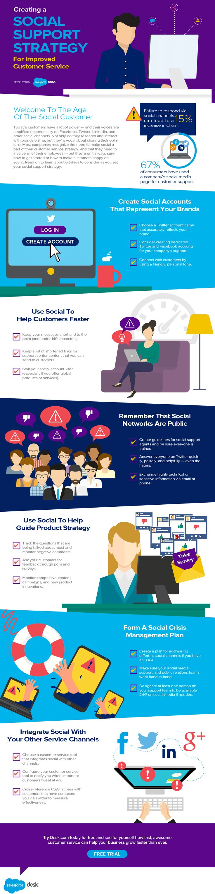 ideas about customer service strategy creating a social support strategy for improved customer service infographic customerservice socialmedia