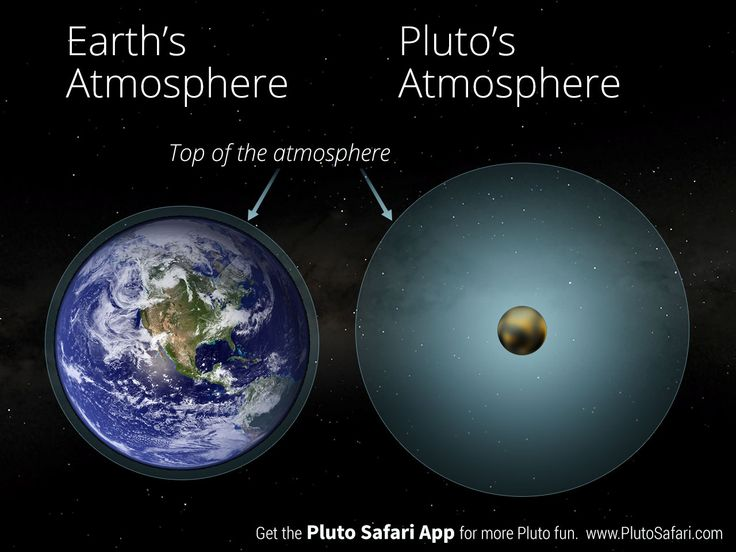 The Size Of Pluto's Atmosphere Compared To Earth?
