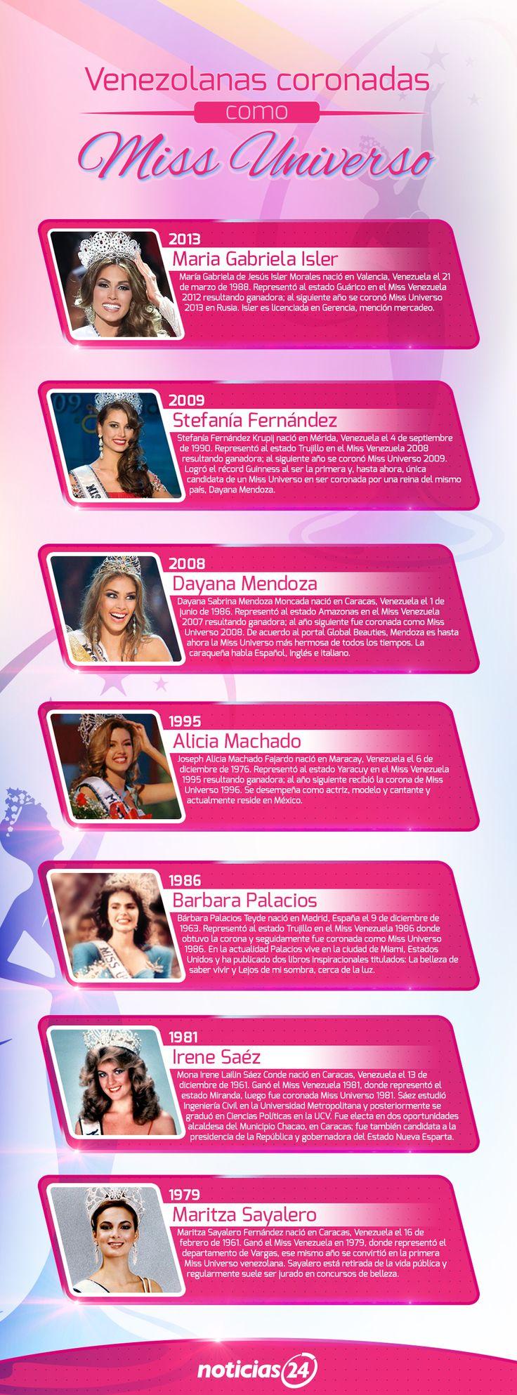 En infografía: tras siete victorias, Venezuela va por la octava corona del Miss Universo