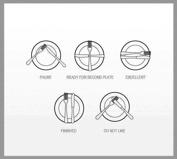significado de la posición de los cubiertos sobre el plato - será que realmente es así, y es ampliamente conocido? #curiosidades