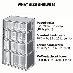 bookshelf basics - great guide/reference for the built-ins I'm planning in the living room, den, & library.