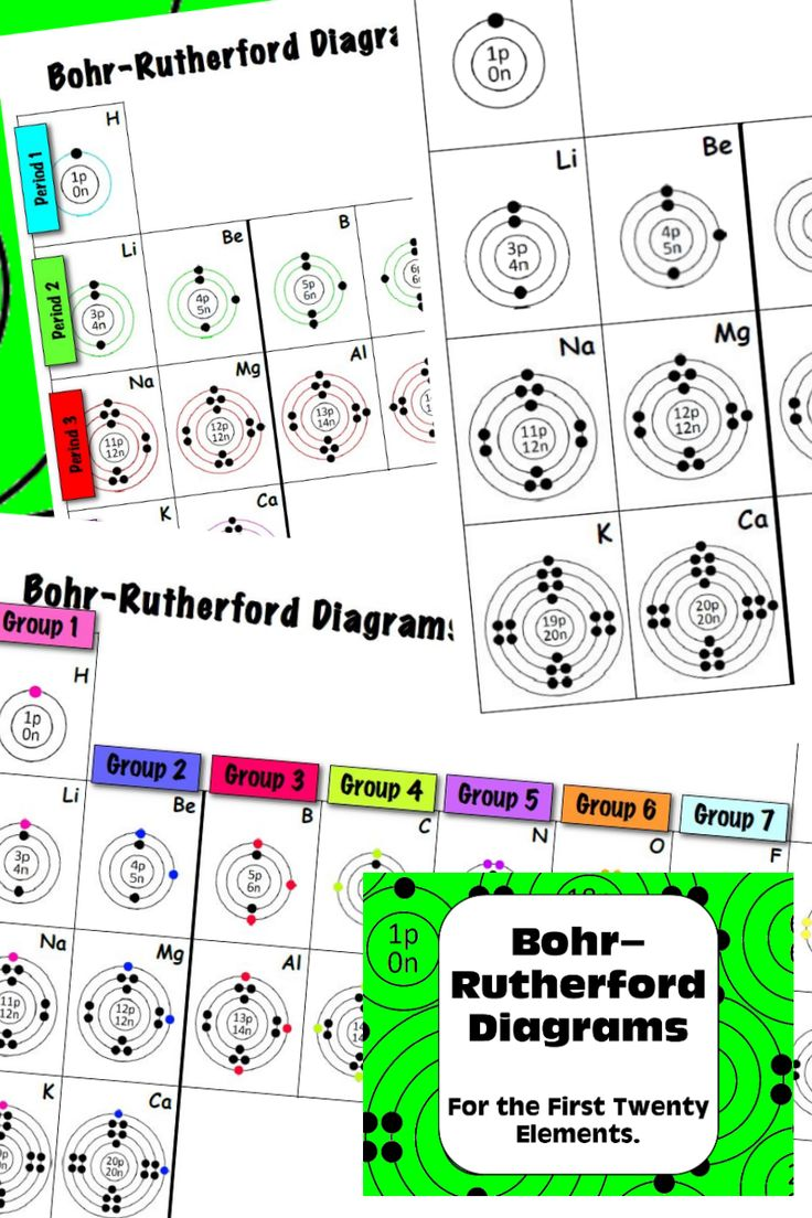 55 best science periodic table of elements images on pinterest bohr models bohr rutherford diagrams for the first twenty elements class roomperiodic tablephysical sciencechemistryorganizers gamestrikefo Images
