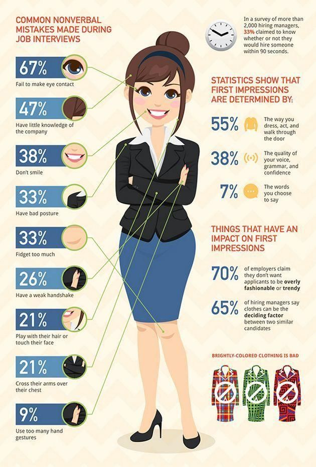Be aware of these nonverbal job interview mistakes before and - interviewing tips