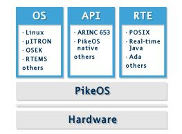 PikeOS partitions and personalties