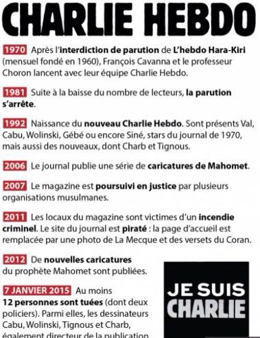 récapitulatif des événements depuis la création du journal Charlie Hebdo