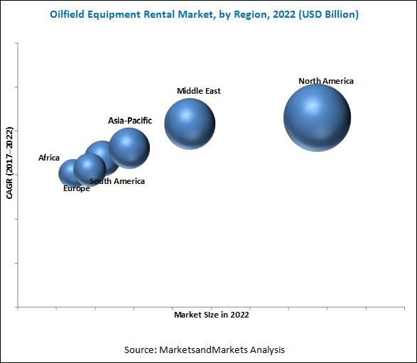 The #oilfield #equipment rental market is expected to be valued at USD 16.99 Billion in 2017 and is projected to be worth USD 20.55 Billion by 2022, at a CAGR of 3.87%. The oilfield equipment rental market is driven by factors such as technological advancement in oilfield equipment that has enabled the progress of non-conventional oil & gas fields, which were considered economically unviable, with techniques like horizontal drilling and ultra-deep drilling.