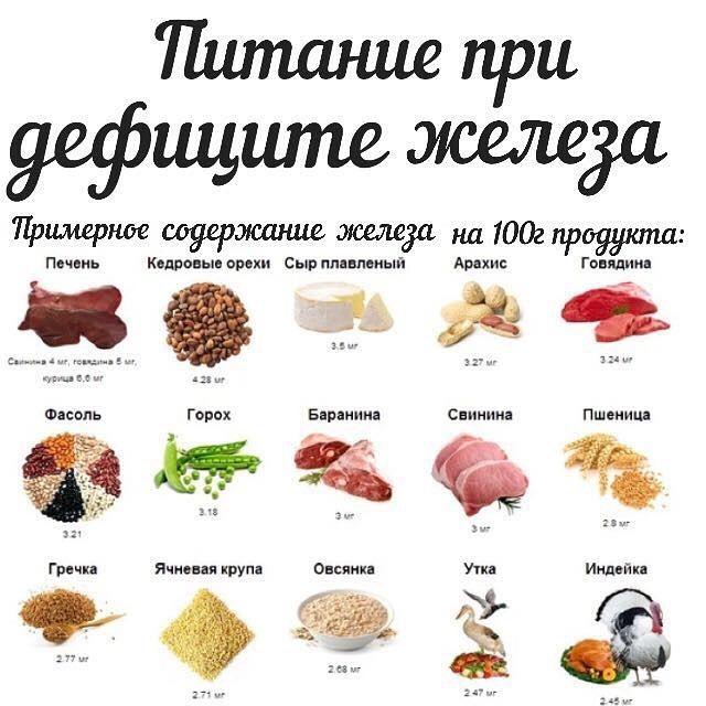 """Всем привет! Продолжаем серию постов от  Анны  @doctor_annamama в рубрике #кммдоктор на тему """"Железодефицитная анемия"""". ❓Какая должна быть диета при железодефицитной анемии? Ранее бытовало мнение, что назначение яблок, гречки и гранатов может устранить дефицит железа. Сейчас доказано, что железо из животной пищи (мясо, печень, рыба) усваивается гораздо лучше, чем из растительной пищи. ✅Среди продуктов животного происхождения больше всего железа содержится в (порядок указан в соответствии с…"""