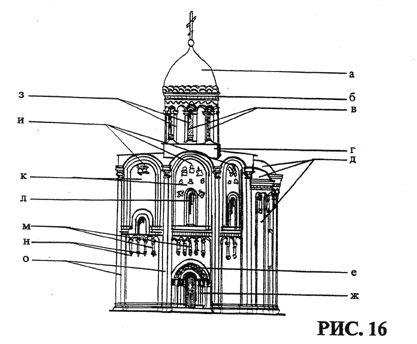 Фасад древнерусского храма: а - глава;  б - резной орнаментальный пояс барабана;  в - окна барабана;  г - основание барабана;  д - апсиды;  е - орнаментальные архивольты перспективного портала;  ж - перспективный портал;  з - аркатурно-колончатый пояс барабана;  и — закомары;  к — прясло;  л — окно;  м - аркатурно-колончатый пояс;  н - кронштейны аркатурно-колончатого пояса;  о - профилированные лопатки с полуколоннами.