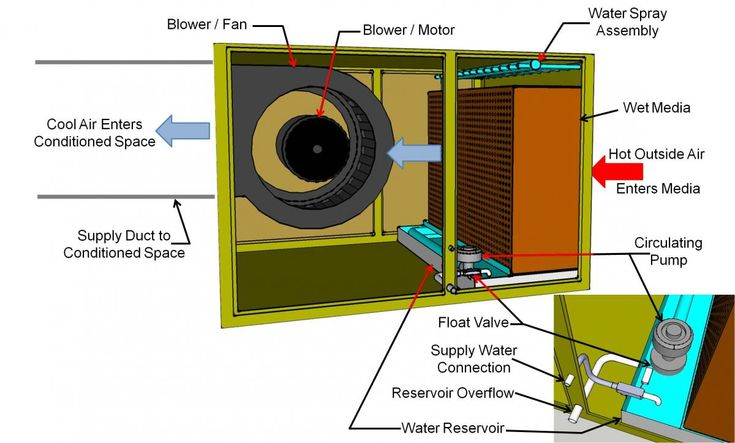 Evaporative Cooler | HVAC Systems and Equipments | Pinterest | Evaporative cooler, Cool stuff and Cooling system