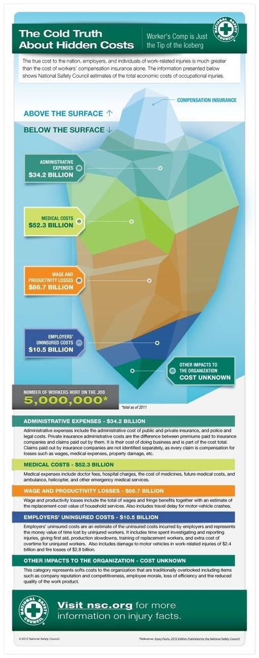 """The True #Cost of #Workplace #Injuries [Infographic] 