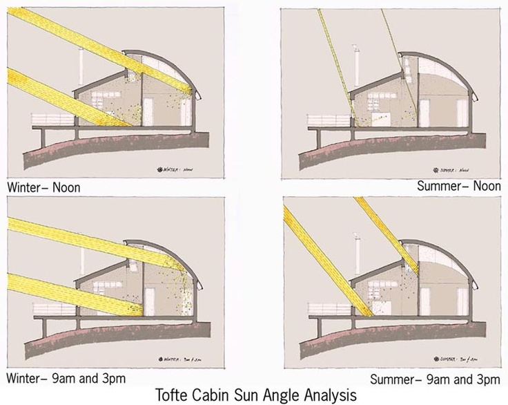 Sun Angle Analysis Warm In Winter Cool In Summer