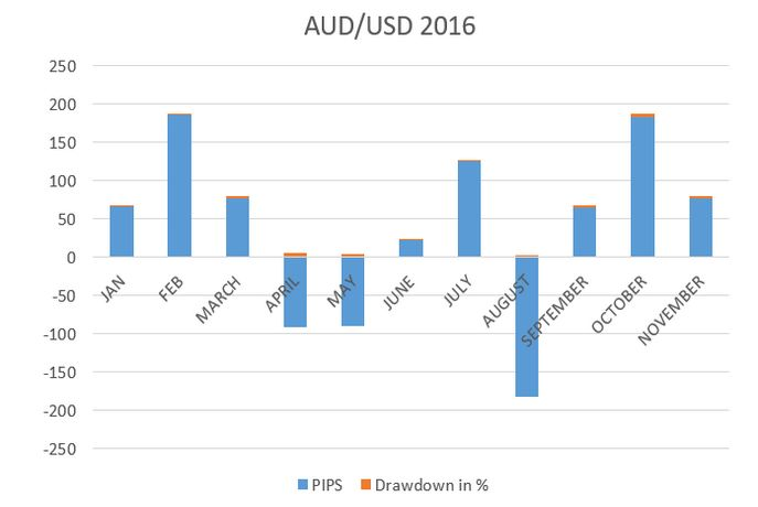 The #AUD / #USD pair has been a range bound currency through out the last 12 months and has been playing with support and resistance. The pair was under pressure in the last quarter due to #dollar strength across the board.
