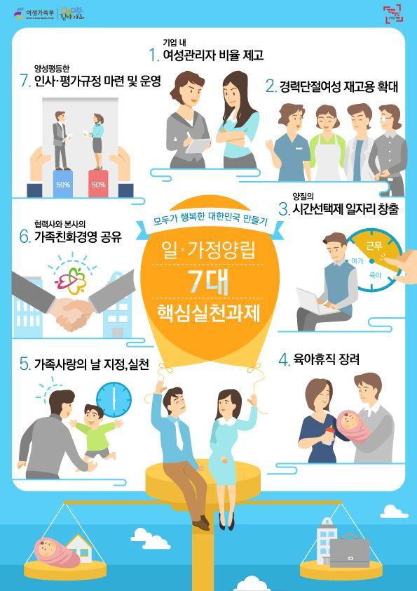 [인포] 일·가정 양립 7대 핵심실천과제  #여성가족부 #일가정양립 #7대핵심실천과제