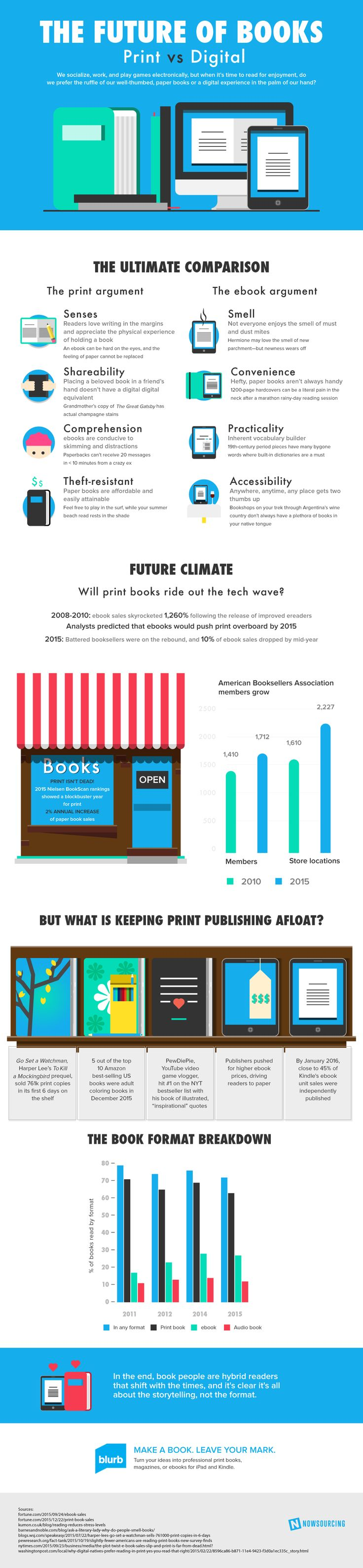 The Future Of Books: Print Vs Digital [Infographic] - Venngage