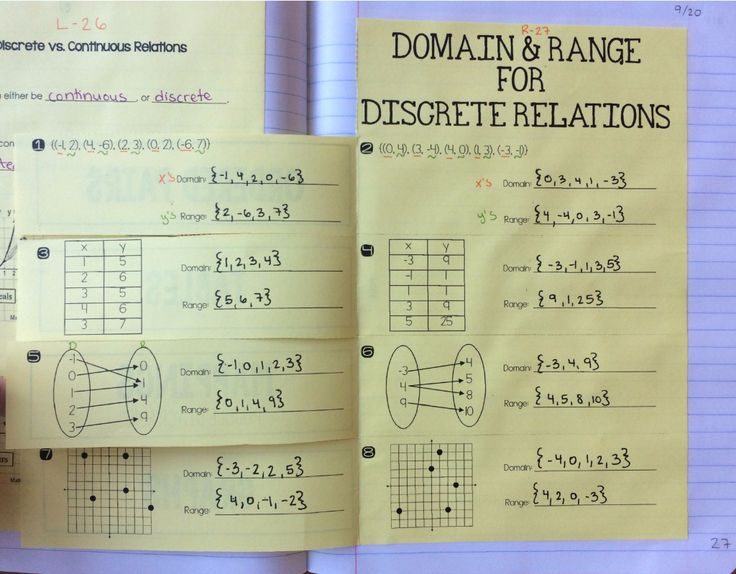 Domain and range for discrete relations foldable in 2020