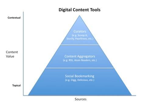 Digital Content Tools