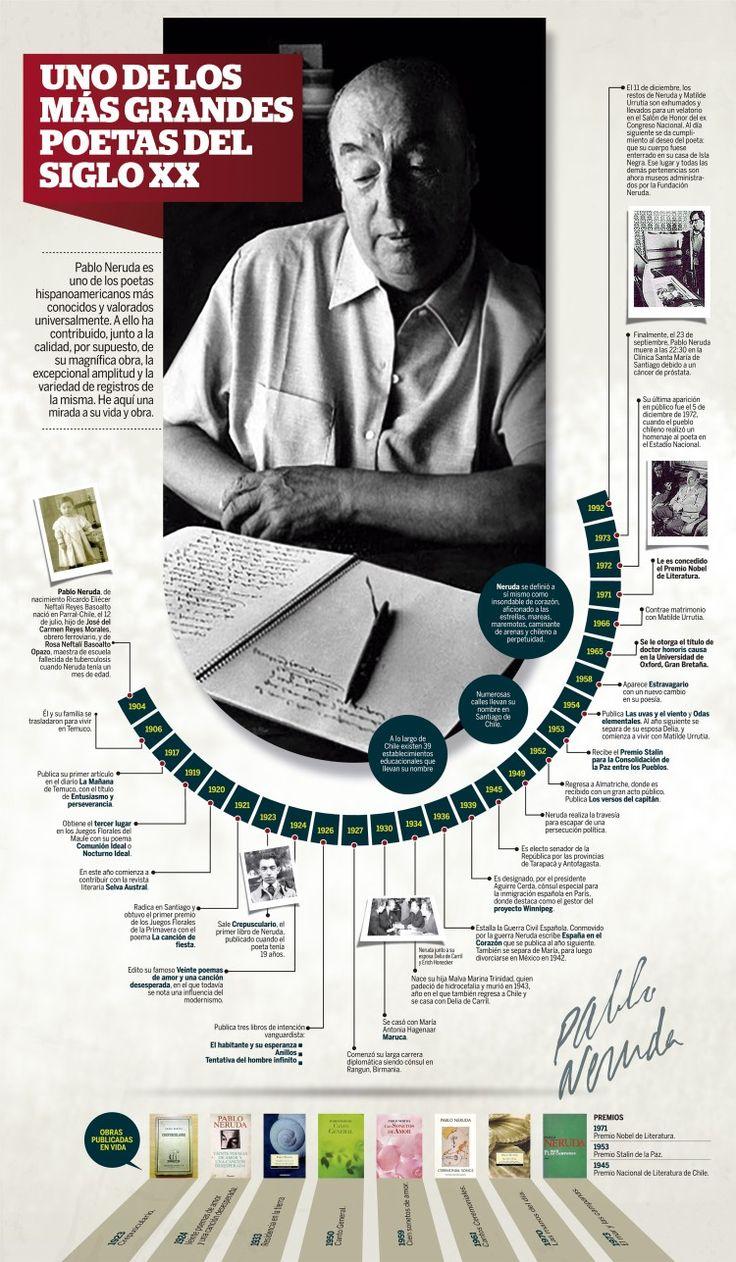 Pablo Neruda, Infographic by  Walter Cortez | La Industria