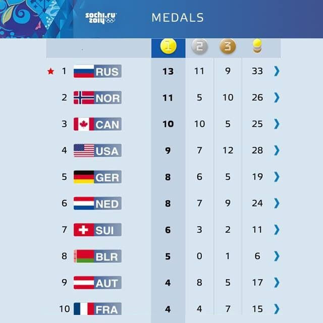 Final Medal Count Sochi Olympics