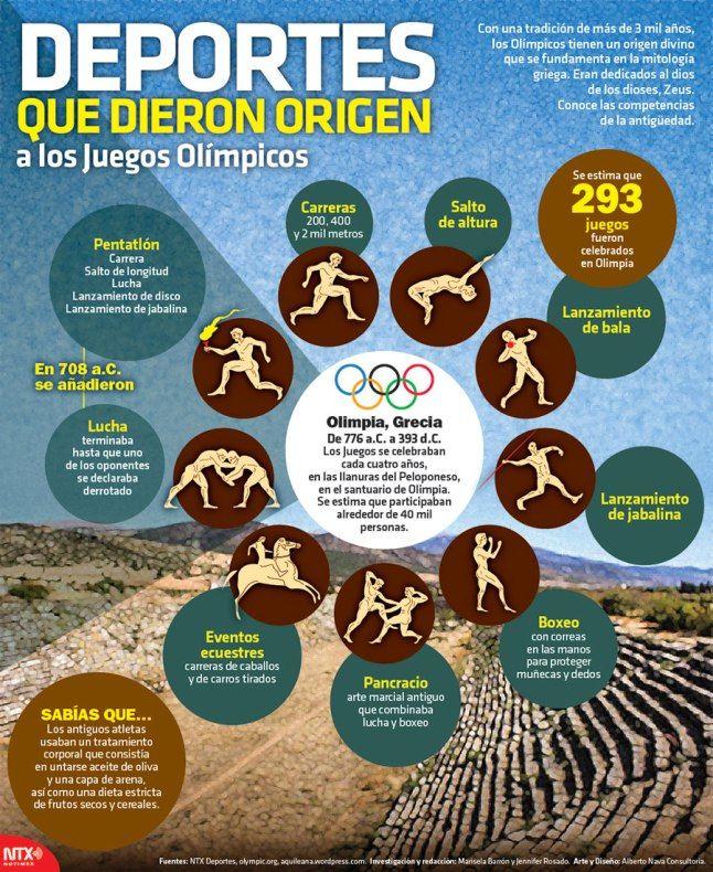 Deportes que dieron origen a los Juegos Olímpicos #infografia #infographic…