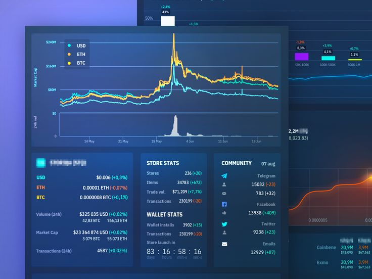 Dashboard for cryptocurrency Cryptocurrency, Web app