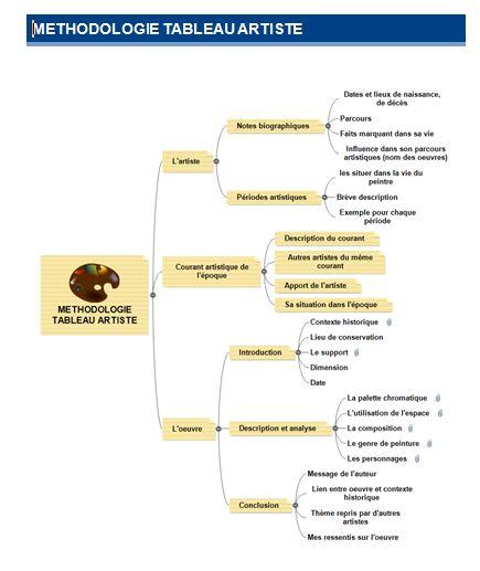 Méthodologie pour l'Histoire des Arts(site espagnolHispania)