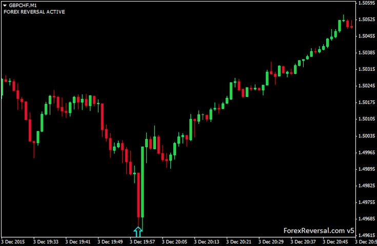 GBP FOREX REVERSAL INDICATOR  find when to buy or when to sell with this perfect indicator