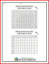 Multiplication chart to 10x10 filled and blank a great for 10x10 multiplication table