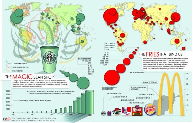 Gag ! Starbucks vs McDonald's in 2020 Infographic map