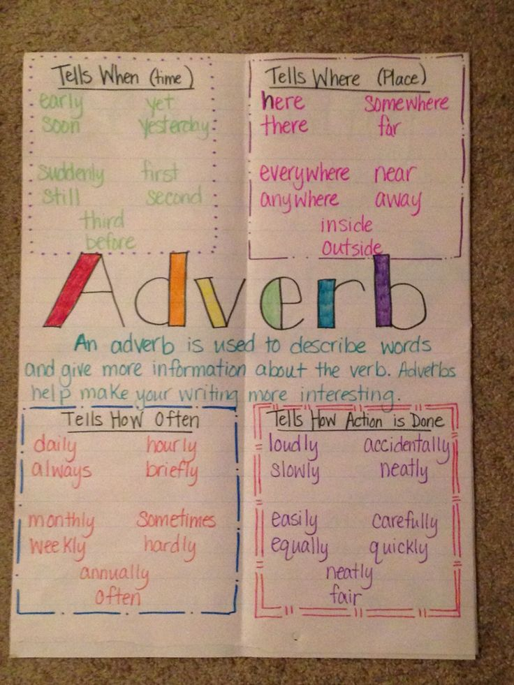 Adverb anchor chart                                                                                                                                                      More