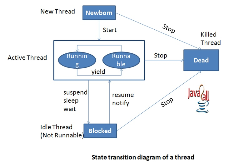 Java Thread Life cycle  learn about each state of java thread from  http://www.java2all.com/1/1/17/94/Technology/CORE-JAVA/Multithreading/Thread-Life-Cycle