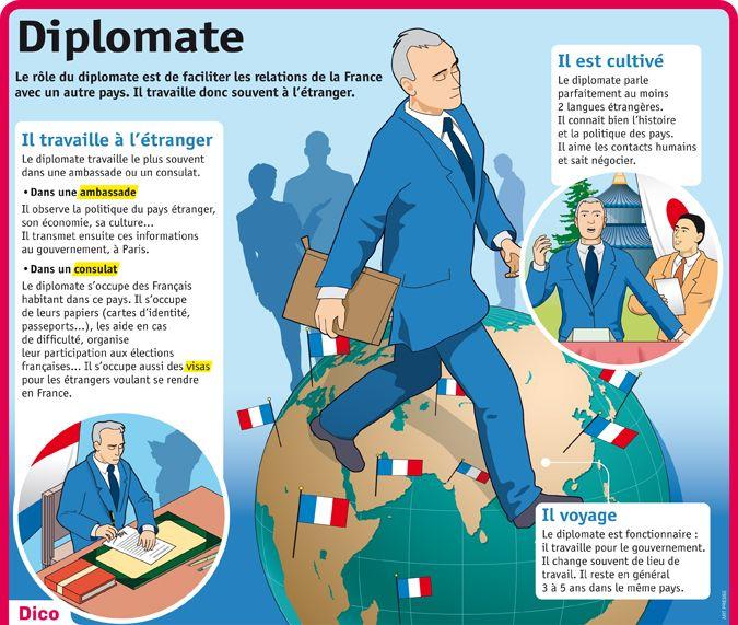 Fiche exposés : Diplomate                                                                                                                                                                                 Plus