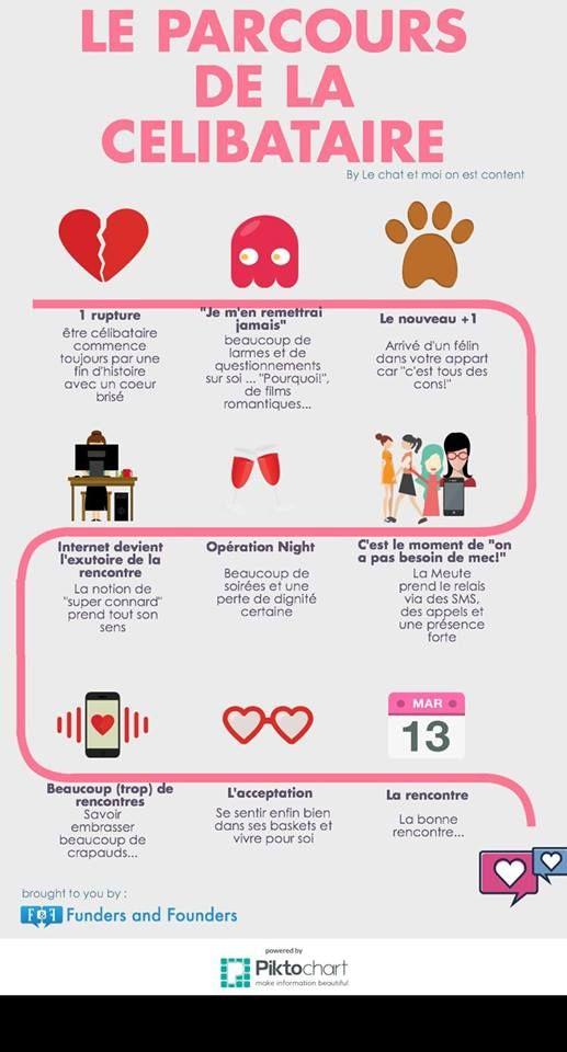 Le parcours de la Célibataire avant de rencontrer le bon #infographie #fille