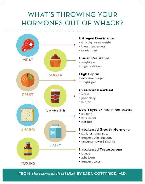 Hormones Out of Whack Dr Sara GOTTFRIED Hormone reset diet - lose 15 lbs in 21 days