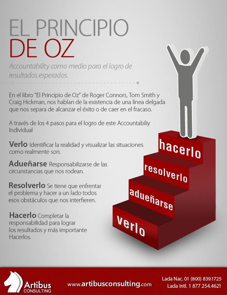 El Principio de Oz para lograr tus metas.