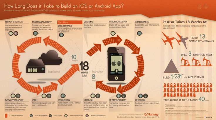 "How Long Does It Take To Build An App? - While the question isn't as timeless as ""How many licks does it take to get to the center of a Tootsie Pop?"" (spoiler alert: 3481), it is one that's very dear to our community of mobile app developers. And now we've got an answer ... check out the infographic to find out what it is."